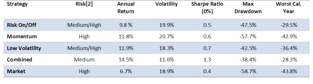 Sector Selection Higher Sharpe Ratio Through Strategy