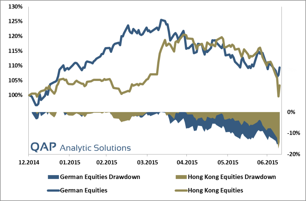 hong-kong-vs-german-stocks-10-07-2015-1024x673